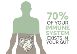 70% of your immune system exist in your gut